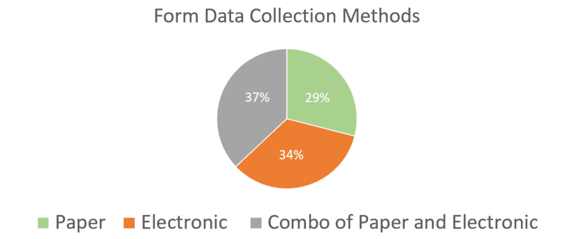 Forms Data Collection Graph