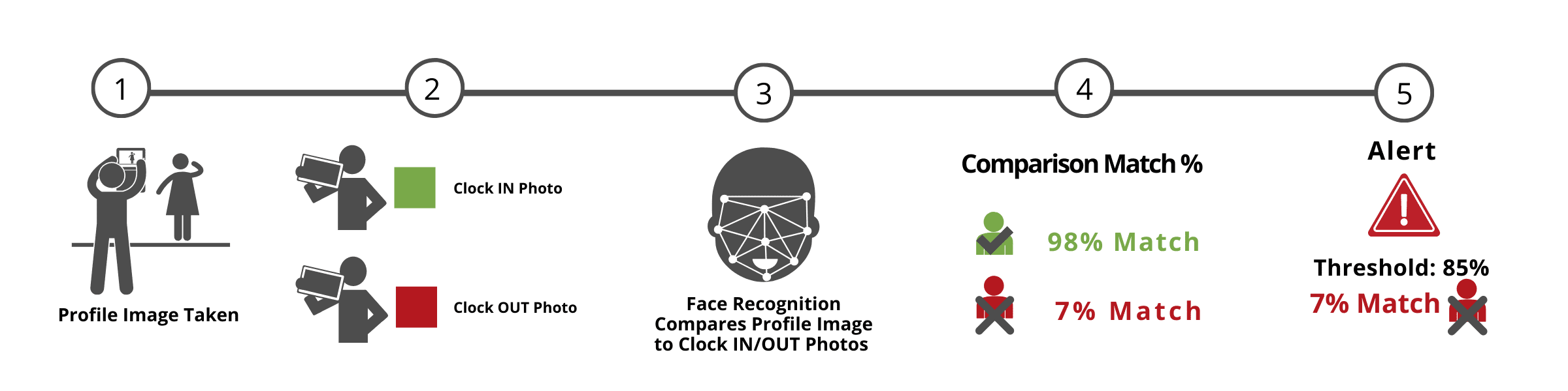 Face Recognition TIME tracking 5 Steps WorkMax