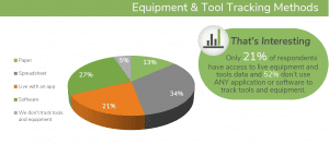 Live Field Data Equipment Tracking